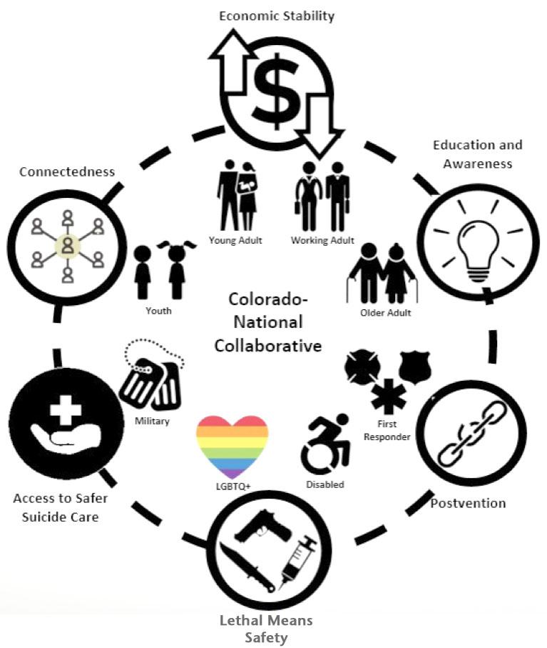 Colorado-National Collaborative